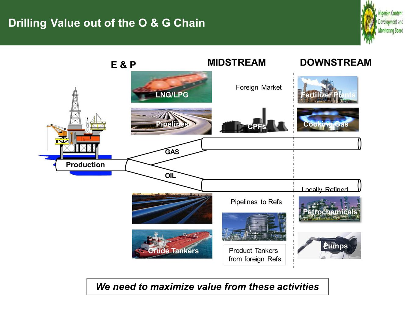 We need to maximize value from these activities Drilling Value out of the O & G Chain