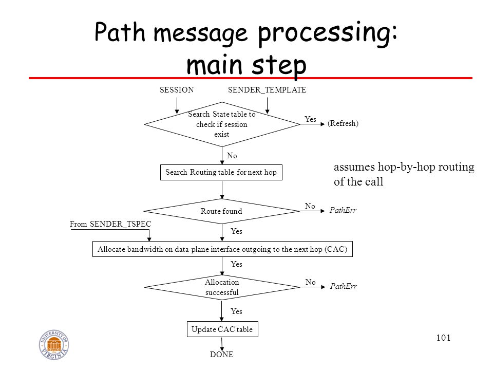 101 Yes From SENDER_TSPEC Path message processing: main step Search State table to check if session exist SENDER_TEMPLATE Allocate bandwidth on data-p