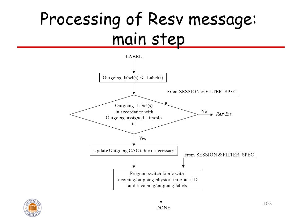 102 Processing of Resv message: main step Outgoing_Label(s) in accordance with Outgoing_assigned_Timeslo ts LABEL Outgoing_label(s) <- Label(s) From S