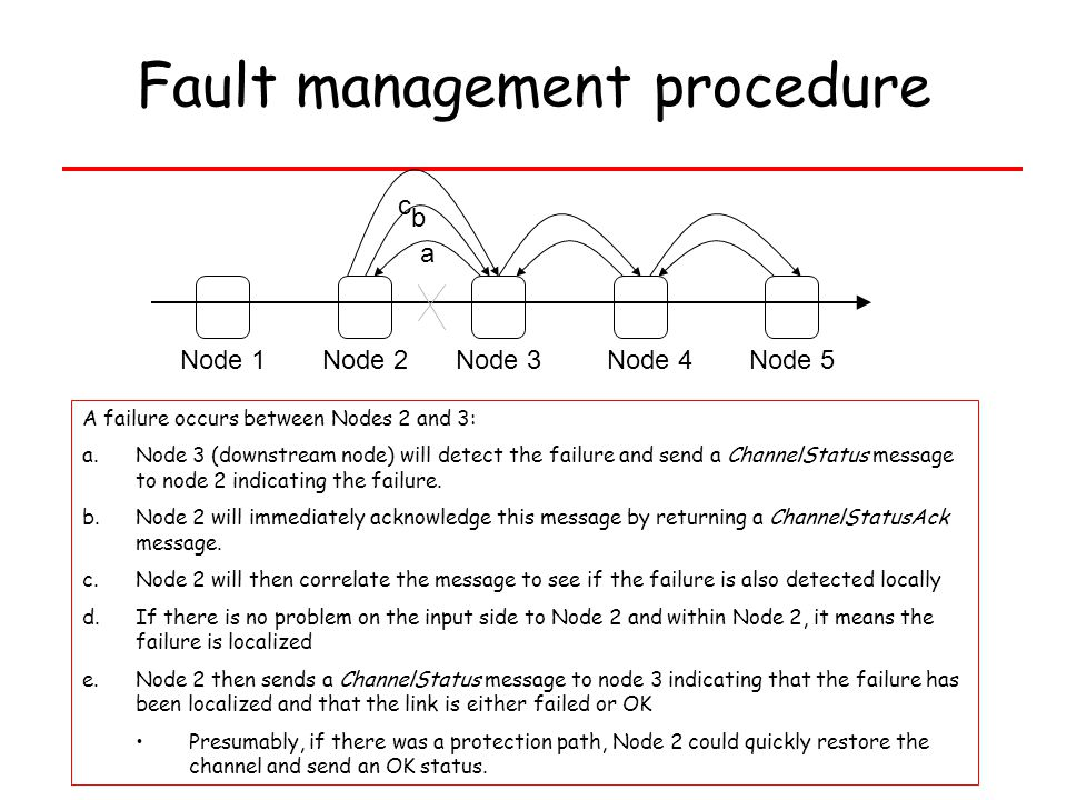 133 Fault management procedure Node 1Node 2Node 3Node 4Node 5 a b c A failure occurs between Nodes 2 and 3: a.Node 3 (downstream node) will detect the