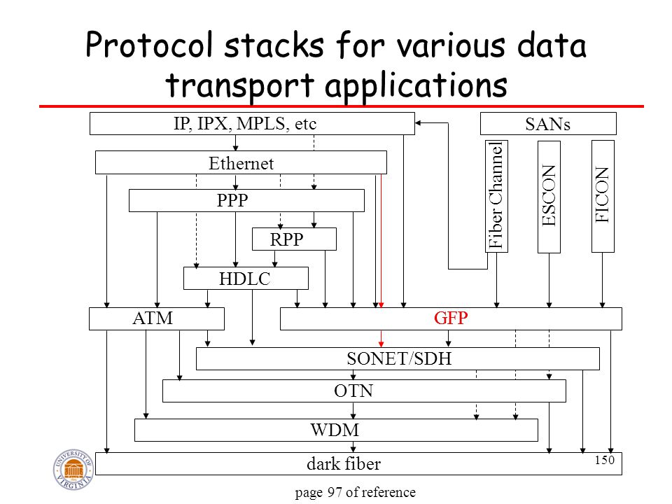 150 Protocol stacks for various data transport applications IP, IPX, MPLS, etc RPP SANs Fiber Channel ESCON FICON HDLC ATMGFP SONET/SDH OTN WDM dark f