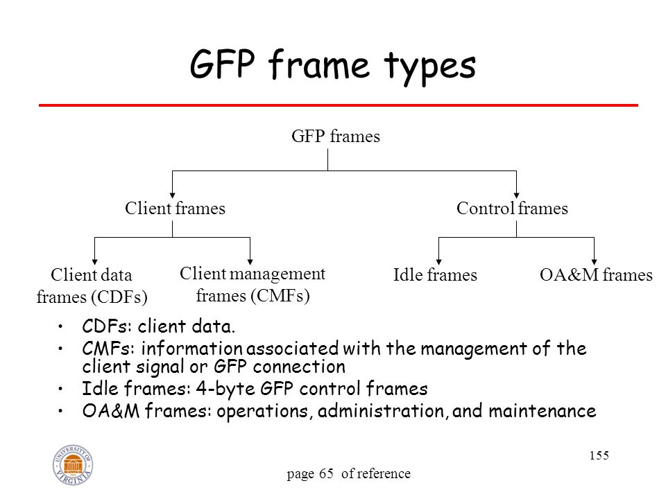 155 GFP frame types CDFs: client data. CMFs: information associated with the management of the client signal or GFP connection Idle frames: 4-byte GFP