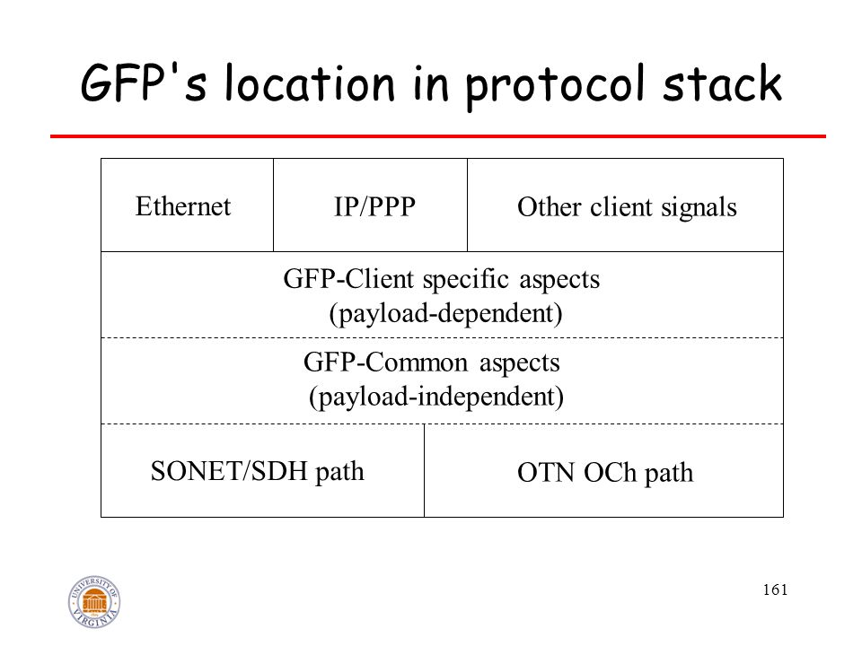 161 GFP s location in protocol stack Ethernet IP/PPPOther client signals GFP-Client specific aspects (payload-dependent) GFP-Common aspects (payload-independent) SONET/SDH path OTN OCh path