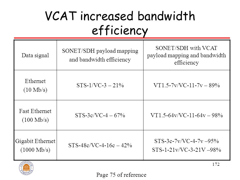 172 VCAT increased bandwidth efficiency Data signal SONET/SDH payload mapping and bandwidth efficiency SONET/SDH with VCAT payload mapping and bandwidth efficiency Ethernet (10 Mb/s) STS-1/VC-3 – 21%VT1.5-7v/VC-11-7v – 89% Fast Ethernet (100 Mb/s) STS-3c/VC-4 – 67%VT1.5-64v/VC-11-64v – 98% Gigabit Ethernet (1000 Mb/s) STS-48c/VC-4-16c – 42% STS-3c-7v/VC-4-7v –95% STS-1-21v/VC-3-21V –98% Page 75 of reference