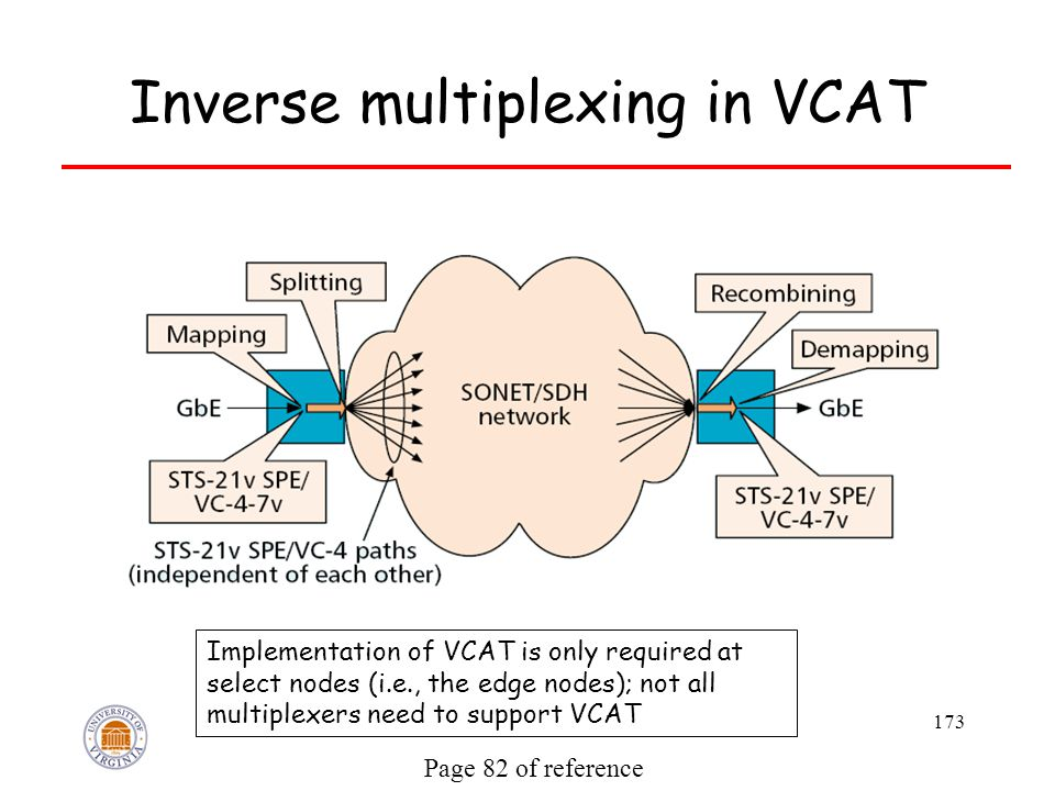 173 Inverse multiplexing in VCAT Page 82 of reference Implementation of VCAT is only required at select nodes (i.e., the edge nodes); not all multiplexers need to support VCAT
