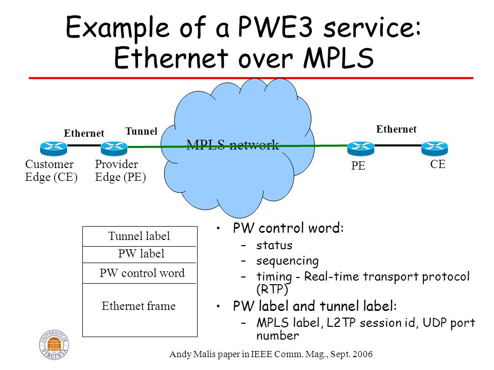 Example of a PWE3 service: Ethernet over MPLS PW control word: –status –sequencing –timing - Real-time transport protocol (RTP) PW label and tunnel label: –MPLS label, L2TP session id, UDP port number MPLS network PE Customer Edge (CE) Provider Edge (PE) CE Tunnel Tunnel label PW label PW control word Ethernet frame Ethernet Andy Malis paper in IEEE Comm.
