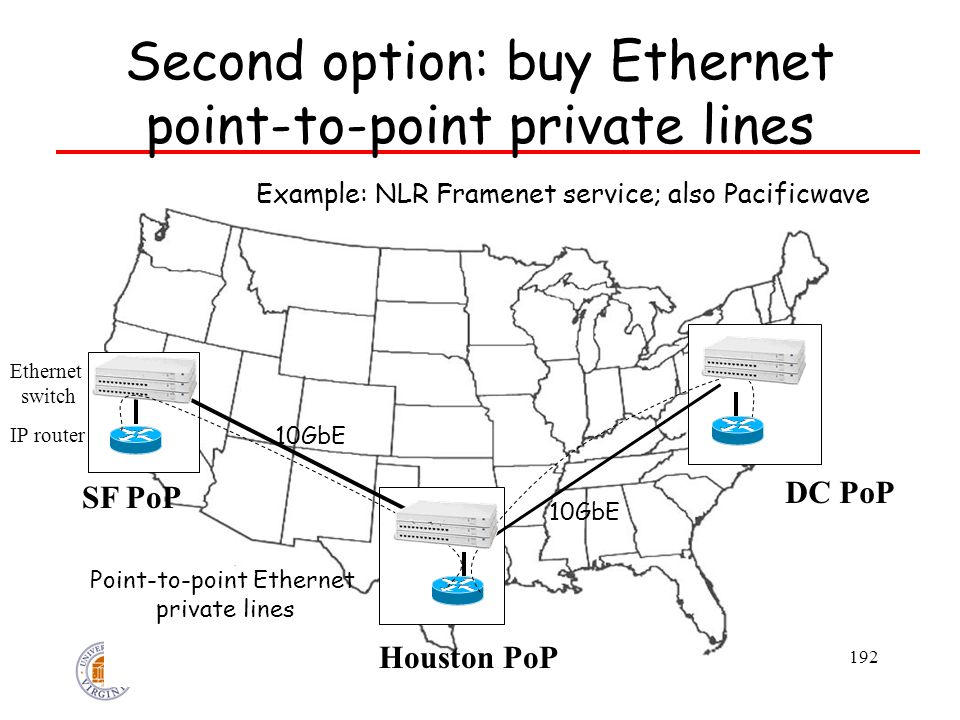 192 Second option: buy Ethernet point-to-point private lines SF PoP DC PoP IP router Example: NLR Framenet service; also Pacificwave 10GbE Ethernet sw