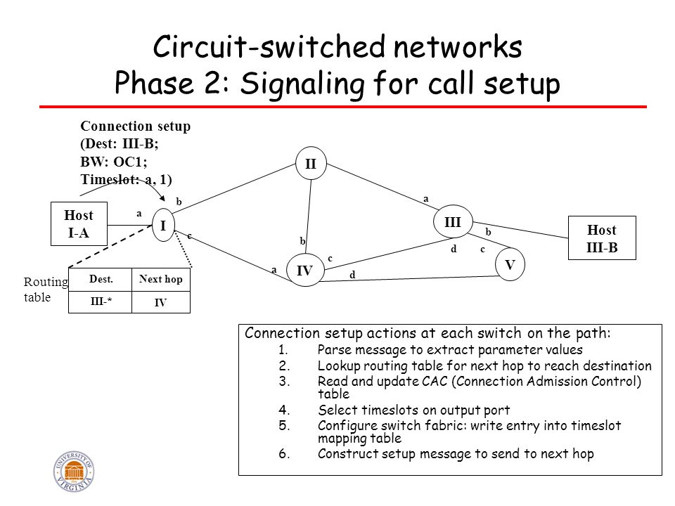20 Circuit-switched networks Phase 2: Signaling for call setup Host I-A Host III-B I IV V III II a b c a b c d dc a b Connection setup (Dest: III-B; B