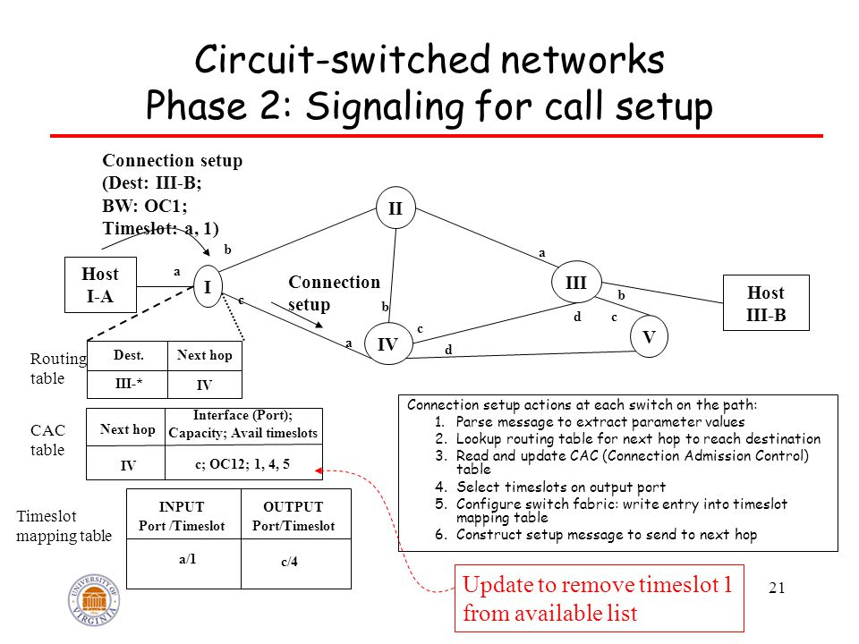 21 Circuit-switched networks Phase 2: Signaling for call setup Connection setup actions at each switch on the path: 1.Parse message to extract parameter values 2.Lookup routing table for next hop to reach destination 3.Read and update CAC (Connection Admission Control) table 4.Select timeslots on output port 5.Configure switch fabric: write entry into timeslot mapping table 6.Construct setup message to send to next hop Host I-A Host III-B I IV V III II a b c a b c d dc a b Dest.Next hop III-* IV Routing table Next hop Interface (Port); Capacity; Avail timeslots IV c; OC12; 1, 4, 5 CAC table Connection setup (Dest: III-B; BW: OC1; Timeslot: a, 1) INPUT Port /Timeslot OUTPUT Port/Timeslot a/1 c/4 Timeslot mapping table Connection setup Update to remove timeslot 1 from available list