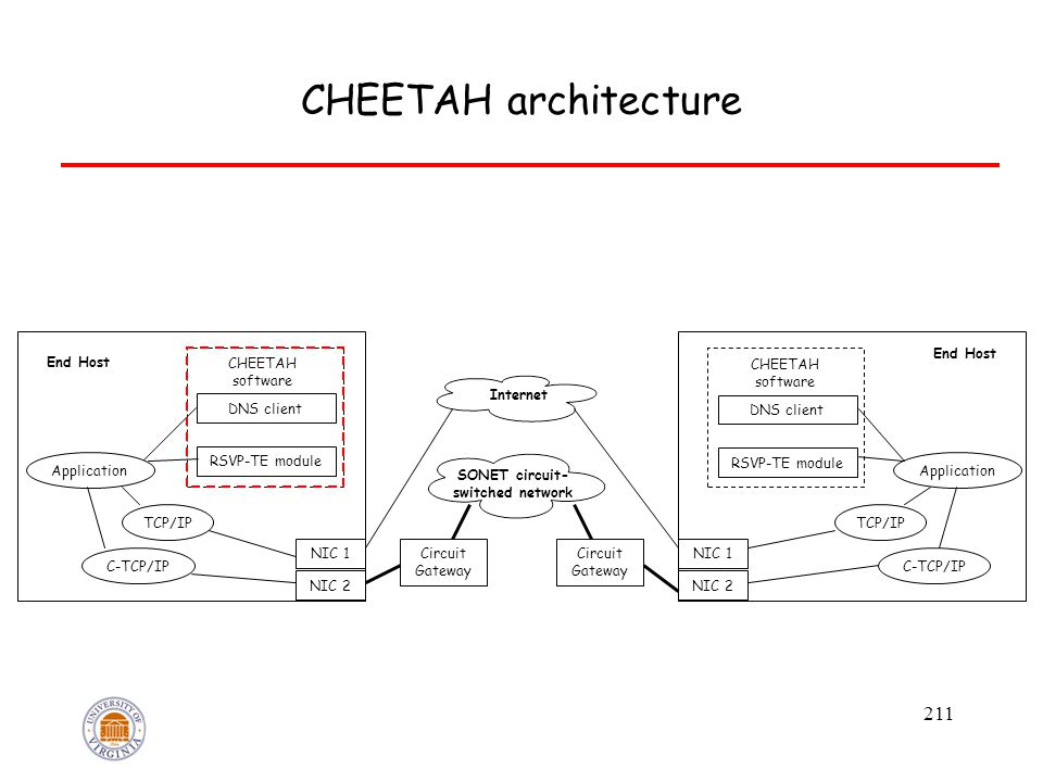 211 CHEETAH architecture Application DNS client RSVP-TE module TCP/IP C-TCP/IP NIC 1 NIC 2 End Host CHEETAH software Internet SONET circuit- switched network Circuit Gateway Circuit Gateway Application DNS client RSVP-TE module TCP/IP C-TCP/IP NIC 1 NIC 2 End Host CHEETAH software