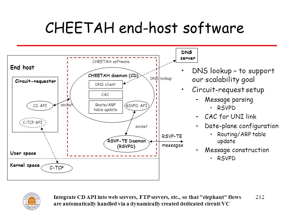 212 CHEETAH end-host software DNS lookup – to support our scalability goal Circuit-request setup –Message parsing RSVPD –CAC for UNI link –Date-plane