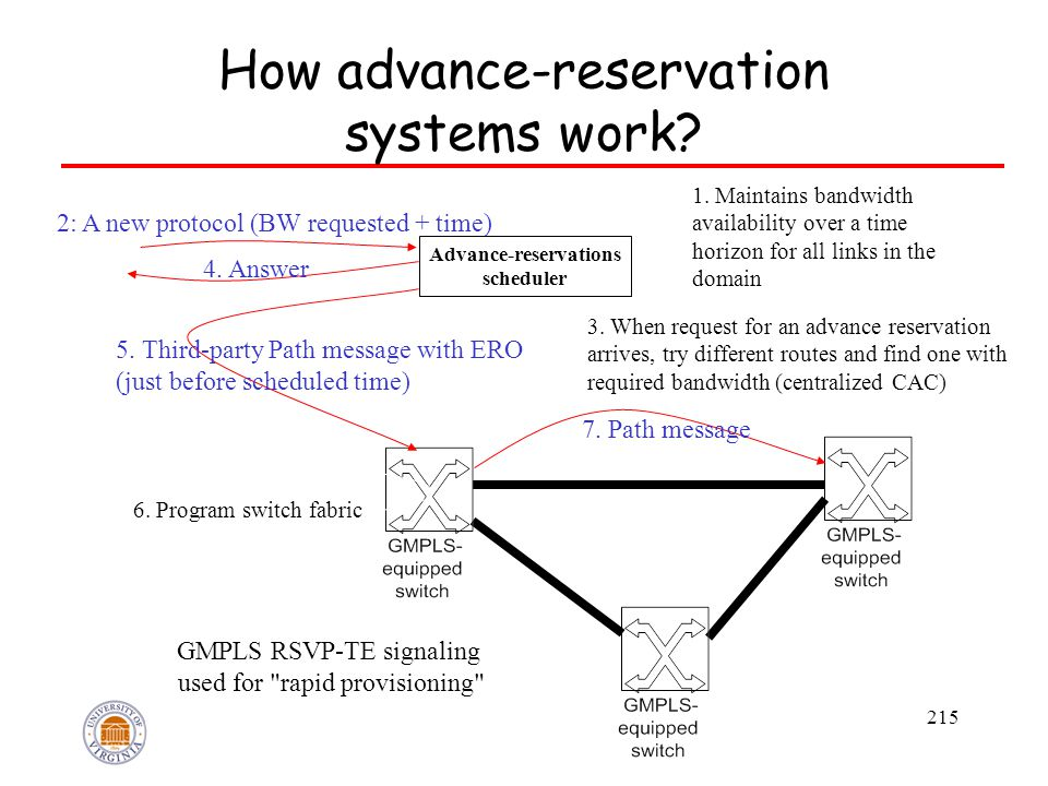 215 How advance-reservation systems work? Scheduler 2: A new protocol (BW requested + time) 5. Third-party Path message with ERO (just before schedule