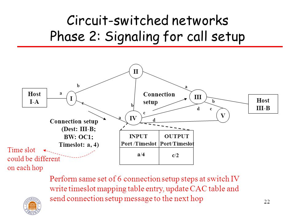 22 Circuit-switched networks Phase 2: Signaling for call setup Host I-A Host III-B I IV V III II Connection setup a b c a b c d dc a b INPUT Port /Timeslot OUTPUT Port/Timeslot a/4 c/2 Perform same set of 6 connection setup steps at switch IV write timeslot mapping table entry, update CAC table and send connection setup message to the next hop Connection setup (Dest: III-B; BW: OC1; Timeslot: a, 4) Time slot could be different on each hop
