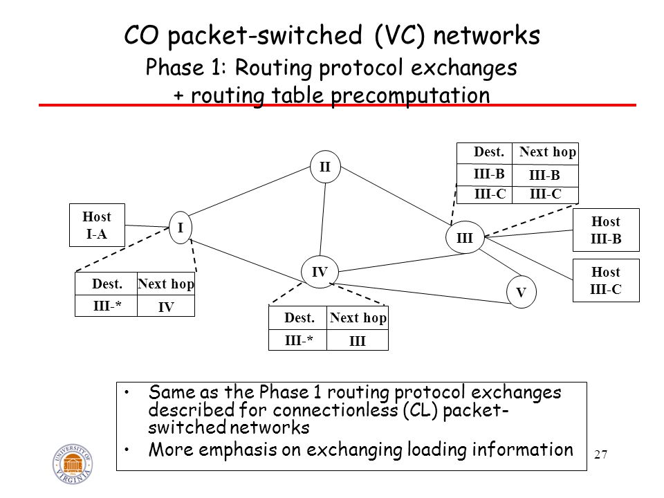 27 CO packet-switched (VC) networks Phase 1: Routing protocol exchanges + routing table precomputation IV I V III II Dest.Next hop III-* IV Dest.Next hop III-* III Dest.Next hop III-B III-C Host I-A Host III-B Host III-C Same as the Phase 1 routing protocol exchanges described for connectionless (CL) packet- switched networks More emphasis on exchanging loading information