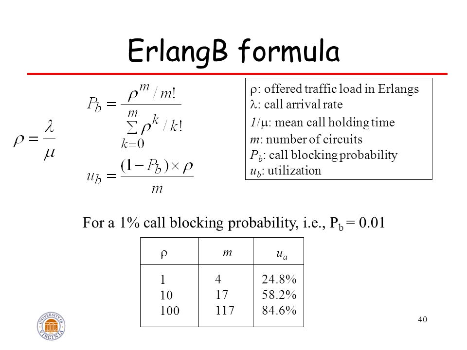 40 ErlangB formula  : offered traffic load in Erlangs : call arrival rate 1/  : mean call holding time m: number of circuits P b : call blocking pro