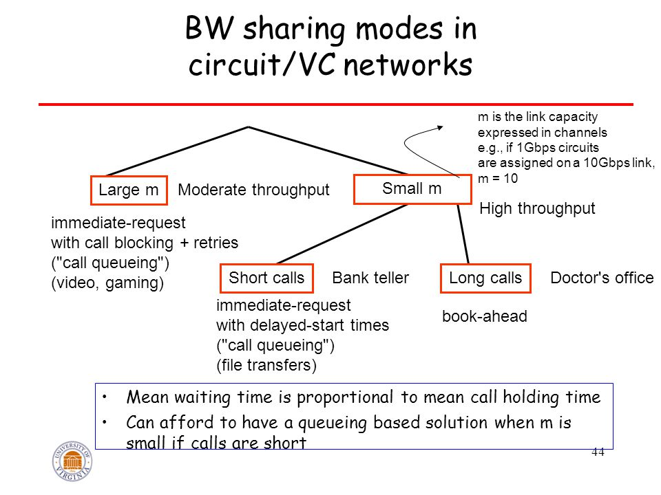 44 BW sharing modes in circuit/VC networks Mean waiting time is proportional to mean call holding time Can afford to have a queueing based solution when m is small if calls are short Large m Moderate throughput Small m Short callsLong calls Bank tellerDoctor s office High throughput immediate-request with call blocking + retries ( call queueing ) (video, gaming) immediate-request with delayed-start times ( call queueing ) (file transfers) book-ahead m is the link capacity expressed in channels e.g., if 1Gbps circuits are assigned on a 10Gbps link, m = 10