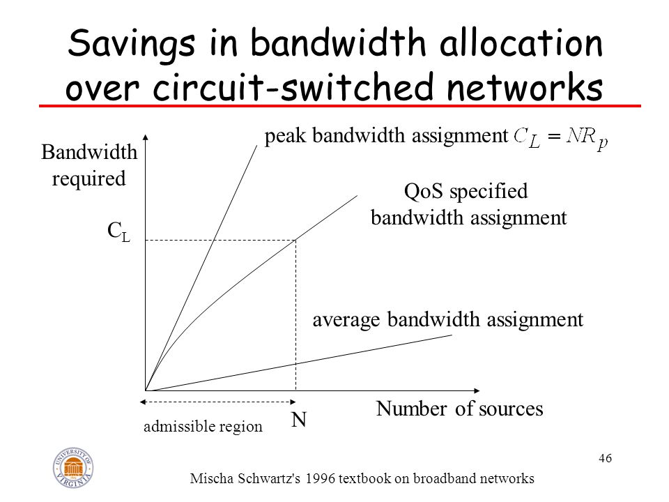 46 Savings in bandwidth allocation over circuit-switched networks CLCL peak bandwidth assignment average bandwidth assignment QoS specified bandwidth assignment N admissible region Number of sources Bandwidth required Mischa Schwartz s 1996 textbook on broadband networks