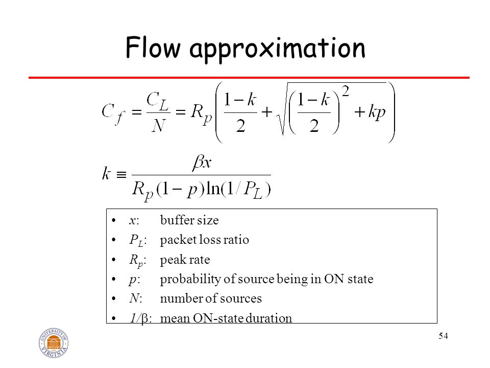 54 Flow approximation x: buffer size P L : packet loss ratio R p : peak rate p: probability of source being in ON state N: number of sources 1/  : me