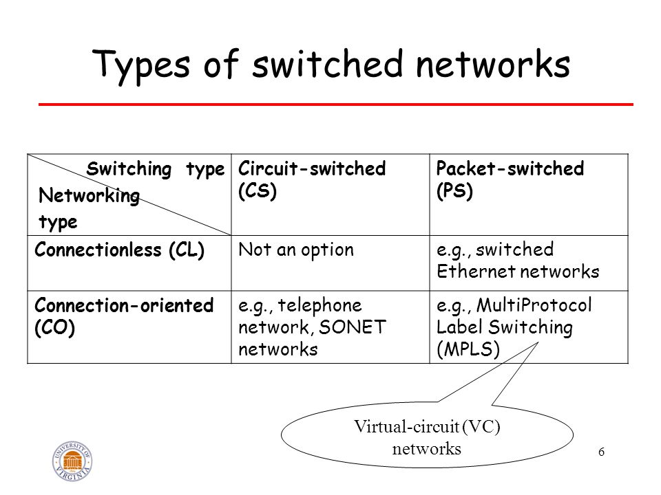 6 Types of switched networks Switching type Networking type Circuit-switched (CS) Packet-switched (PS) Connectionless (CL)Not an optione.g., switched Ethernet networks Connection-oriented (CO) e.g., telephone network, SONET networks e.g., MultiProtocol Label Switching (MPLS) Virtual-circuit (VC) networks