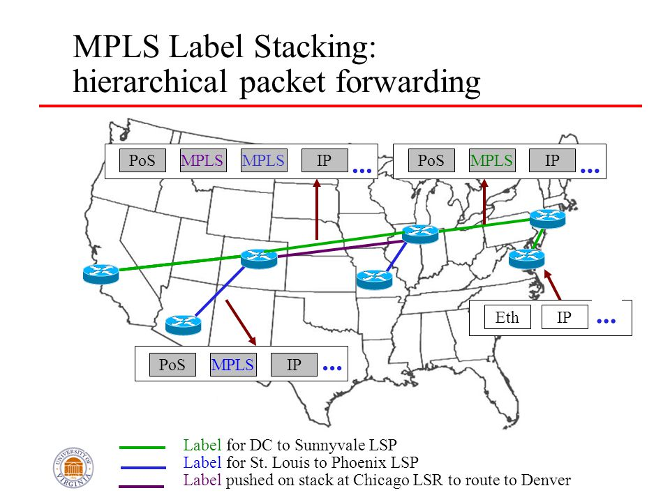 PoSIP... EthIP... EthIP... MPLS PoSMPLS IP... PoSMPLSIP... MPLS Label Stacking: hierarchical packet forwarding Label for DC to Sunnyvale LSP Label for
