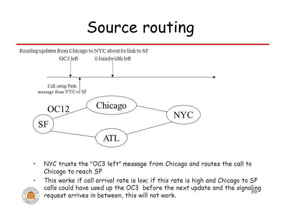 89 Source routing NYC trusts the OC3 left message from Chicago and routes the call to Chicago to reach SF This works if call arrival rate is low; if this rate is high and Chicago to SF calls could have used up the OC3 before the next update and the signaling request arrives in between, this will not work.