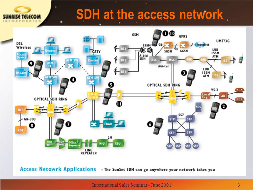 International Sales Seminar - June 20014 Access Network : Trends n Increasing demand of voice, data and video transmission requires higher bandwidth.