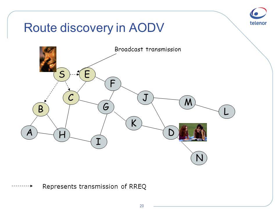 20 Route discovery in AODV A B H S C E F I G K M L N J D Represents transmission of RREQ Broadcast transmission