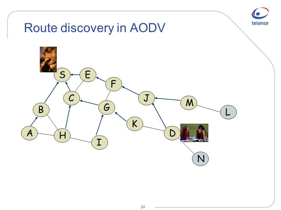 24 Route discovery in AODV A B H S C E F I G K M L N J D