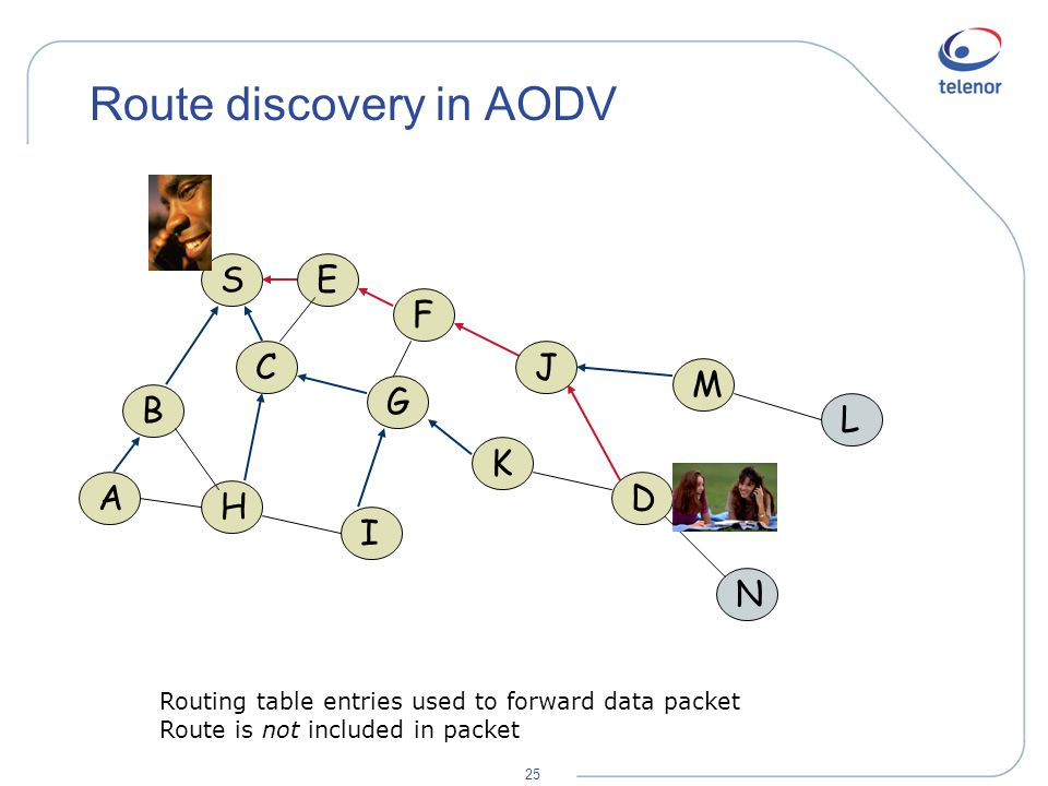 25 Route discovery in AODV A B H S C E F I G K M L N J D Routing table entries used to forward data packet Route is not included in packet