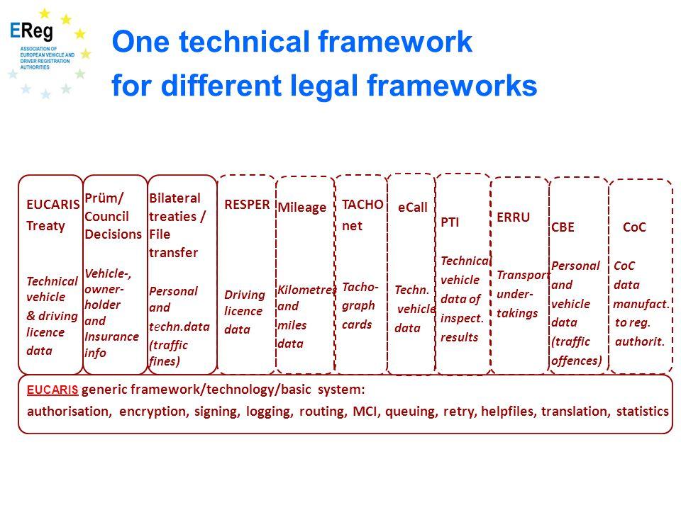 EUCARIS generic framework/technology/basic system: authorisation, encryption, signing, logging, routing, MCI, queuing, retry, helpfiles, translation,