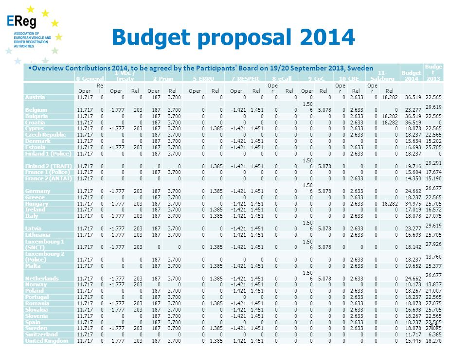Budget proposal 2014 0-General 1-VDL / Treaty2-Prüm5-ERRU7-RESPER8-eCall9-CoC10-CBE 11- Salzburg Budget 2014 Budge t 2013 Oper Re lOperRelOperRelOperRelOperRel Ope rRelOperRel Ope rRel Ope rRel Austria11.7170001873.7000000000002.633018.28236.519 22.565 Belgium11.7170-1.7772031873.70000-1.4211.45100 1.50 65.07802.6330023.277 29.619 Bulgaria11.7170001873.7000000000002.633018.28236.519 22.565 Croatia11.7170001873.7000000000002.633018.28236.5190 Cyprus11.7170-1.7772031873.70001.385-1.4211.451000002.6330018.078 22.565 Czech Republic11.7170001873.7000000000002.6330018.237 22.565 Denmark11.7170001873.70000-1.4211.4510000000015.634 15.202 Estonia11.7170-1.7772031873.70000-1.4211.451000002.6330016.693 25.705 Finland 1 (Police)11.7170001873.7000000000002.6330018.237 0 Finland 2 (TRAFI)11.7170000001.385-1.4211.45100 1.50 65.078000019.716 29.291 France 1 (Police)11.7170001873.70000000000000015.604 17.674 France 2 (ANTAI)11.717000000000000002.6330014.350 15.190 Germany11.7170-1.7772031873.70001.385-1.4211.45100 1.50 65.07802.6330024.662 26.677 Greece11.7170001873.7000000000002.6330018.237 22.565 Hungary11.7170-1.7772031873.70000-1.4211.451000002.633018.28234.975 25.705 Ireland11.7170001873.70001.385-1.4211.4510000000017.019 16.572 Italy11.7170-1.7772031873.70001.385-1.4211.451000002.6330018.078 27.075 Latvia11.7170-1.7772031873.70000-1.4211.45100 1.50 65.07802.6330023.277 29.619 Lithuania11.7170-1.7772031873.70000-1.4211.451000002.6330016.693 25.705 Luxembourg 1 (SNCT)11.7170-1.7772030001.385-1.4211.45100 1.50 65.078000018.142 27.926 Luxembourg 2 (Police)11.7170001873.7000000000002.6330018.237 13.760 Malta11.7170001873.70001.385-1.4211.451000002.6330019.652 25.377 Netherlands11.7170-1.7772031873.70001.385-1.4211.45100 1.50 65.07802.6330024.662 26.677 Norway11.7170-1.7772030000-1.4211.4510000000010.173 13.837 Poland11.7170001873.70000-1.4211.451000002.6330018.267 24.007 Portugal11.7170001873.7000000000002.6330018.237 22.565 Romania11.7170-1.7772031873.70001.385-1.4211.451000002.6330018.078 27.075 Slovakia11.7170-1.7772031873.70000-1.4211.451000002.6330016.693 25.705 Slovenia11.7170001873.70000-1.4211.451000002.6330018.267 22.565 Spain11.7170001873.7000000000002.6330018.237 22.565 Sweden11.7170-1.7772031873.70001.385-1.4211.451000002.6330018.078 27.075 Switzerland11.71700000000000000000 6.385 United Kingdom11.7170-1.7772031873.70001.385-1.4211.4510000000015.445 18.270 11 Overview Contributions 2014, to be agreed by the Participants ' Board on 19/20 September 2013, Sweden