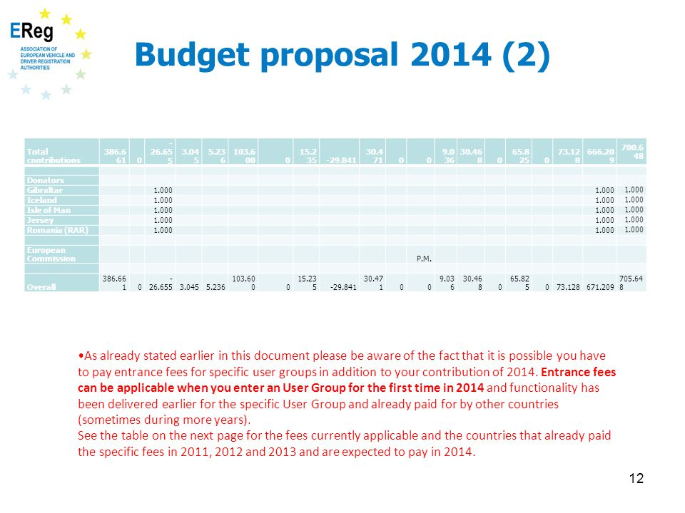 Budget proposal 2014 (2) Total contributions 386.6 610 - 26.65 5 3.04 5 5.23 6 103.6 000 15.2 35-29.841 30.4 7100 9.0 36 30.46 80 65.8 250 73.12 8 666.20 9 700.6 48 Donators Gibraltar 1.000 Iceland 1.000 Isle of Man 1.000 Jersey 1.000 Romania (RAR) 1.000 European Commission P.M.
