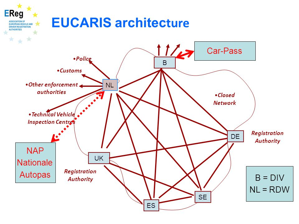 EUCARIS architec ture Closed Network NL UK Police Customs Other enforcement authorities Technical Vehicle Inspection Centres Registration Authority B DE ES SE NAP Nationale Autopas Car-Pass B = DIV NL = RDW