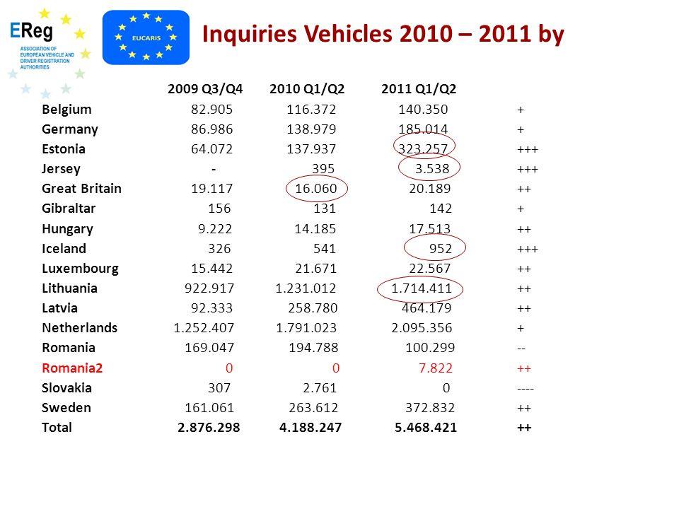 Inquiries Vehicles 2010 – 2011 by 2009 Q3/Q4 2010 Q1/Q22011 Q1/Q2 Belgium 82.905 116.372 140.350+ Germany 86.986 138.979 185.014+ Estonia 64.072 137.9