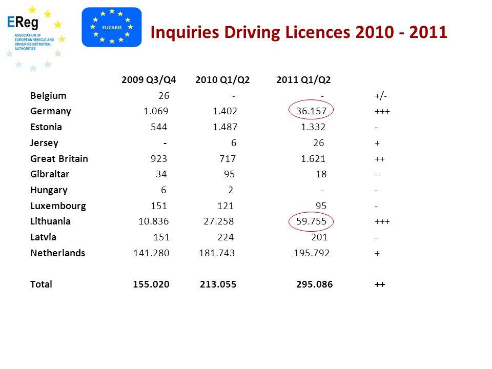 Inquiries Driving Licences 2010 - 2011 2009 Q3/Q4 2010 Q1/Q22011 Q1/Q2 Belgium 26 - -+/- Germany 1.069 1.402 36.157+++ Estonia 544 1.487 1.332- Jersey