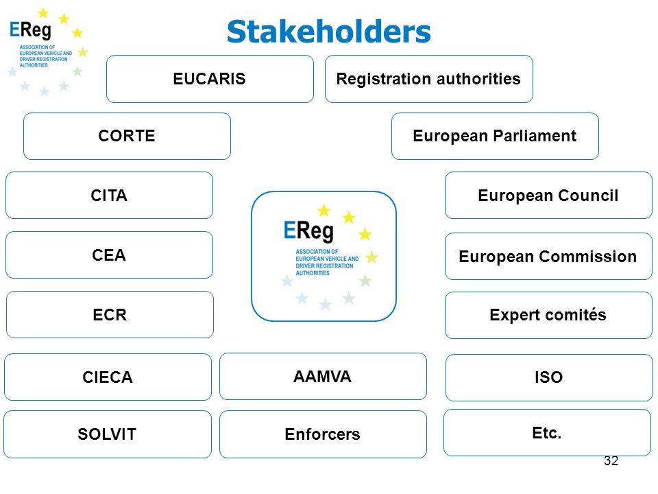 32 Stakeholders CORTE CIECA CEA Enforcers Expert comités EUCARIS CITA ISO European Council European Parliament European Commission Registration author