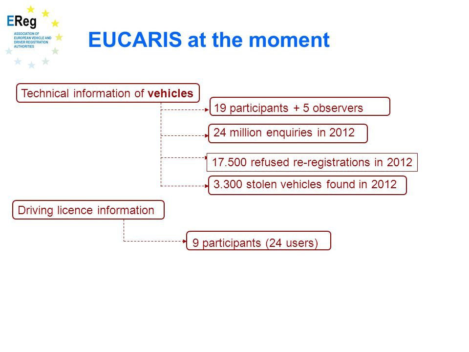 EUCARIS at the moment Technical information of vehicles 19 participants + 5 observers 3.300 stolen vehicles found in 2012 17.500 refused re-registrations in 2010 24 million enquiries in 2012 Driving licence information 9 participants (24 users) 17.500 refused re-registrations in 2012