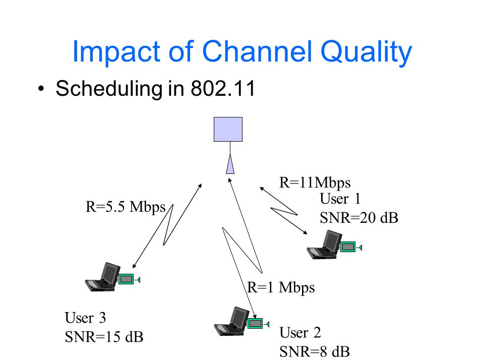 Impact of Channel Quality Scheduling in 802.11 prioritizing by channel quality, flow rate needs, etc.