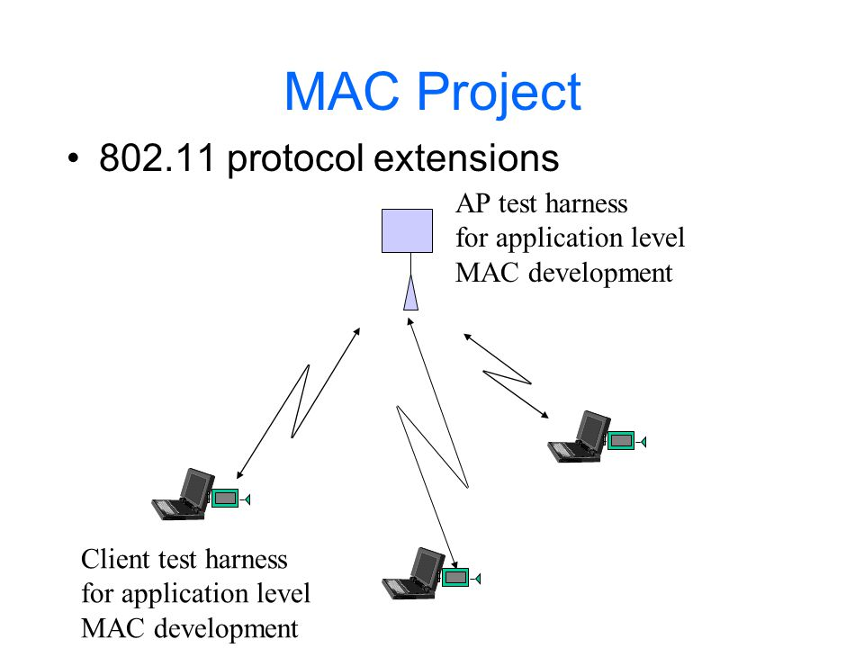 MAC Project Design MAC reservation and scheduling extensions to provide flow QoS for 1,2..n users.