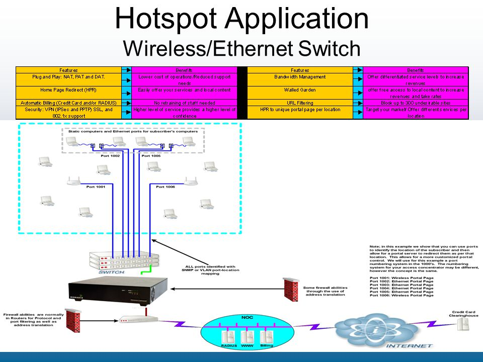 Hotspot Application Wireless/Ethernet Switch