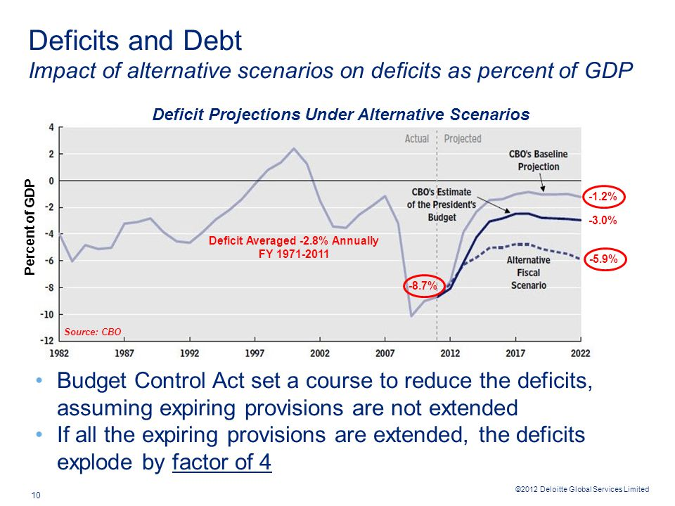 ©2012 Deloitte Global Services Limited 10 Budget Control Act set a course to reduce the deficits, assuming expiring provisions are not extended If all