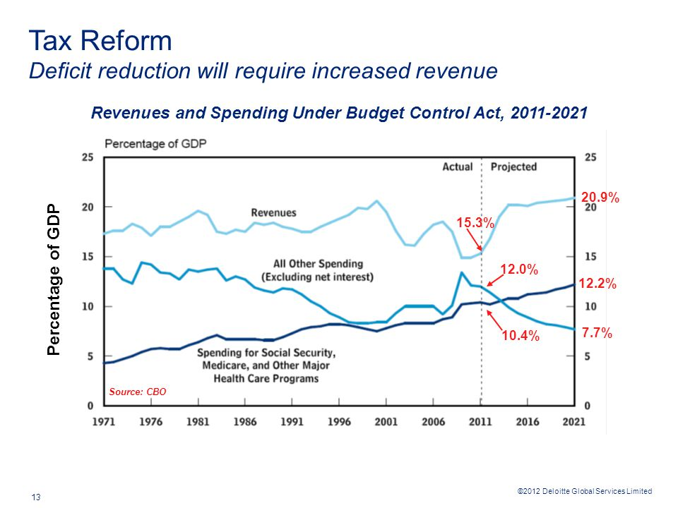 ©2012 Deloitte Global Services Limited 13 Revenues and Spending Under Budget Control Act, 2011-2021 Percentage of GDP 15.3% 20.9% 12.2% 7.7% 12.0% 10.4% Tax Reform Deficit reduction will require increased revenue Source: CBO