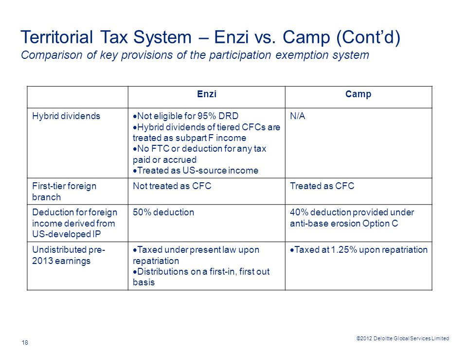 ©2012 Deloitte Global Services Limited 18 Territorial Tax System – Enzi vs.