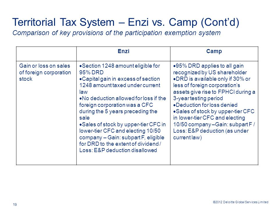 ©2012 Deloitte Global Services Limited 19 Territorial Tax System – Enzi vs. Camp (Cont'd) Comparison of key provisions of the participation exemption