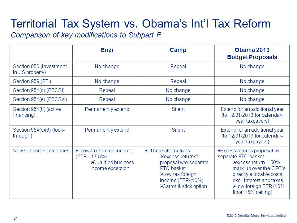 ©2012 Deloitte Global Services Limited 21 Territorial Tax System vs.