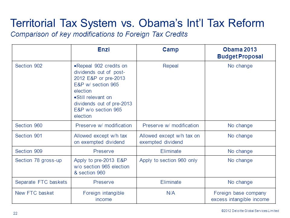 ©2012 Deloitte Global Services Limited 22 Territorial Tax System vs.