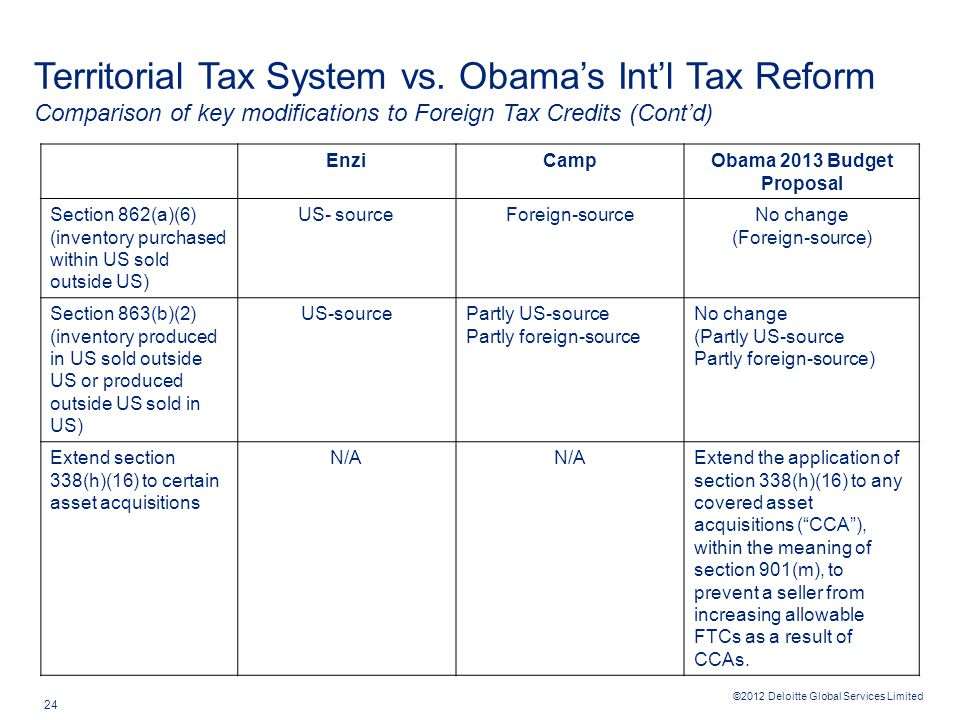 ©2012 Deloitte Global Services Limited 24 Territorial Tax System vs. Obama's Int'l Tax Reform Comparison of key modifications to Foreign Tax Credits (