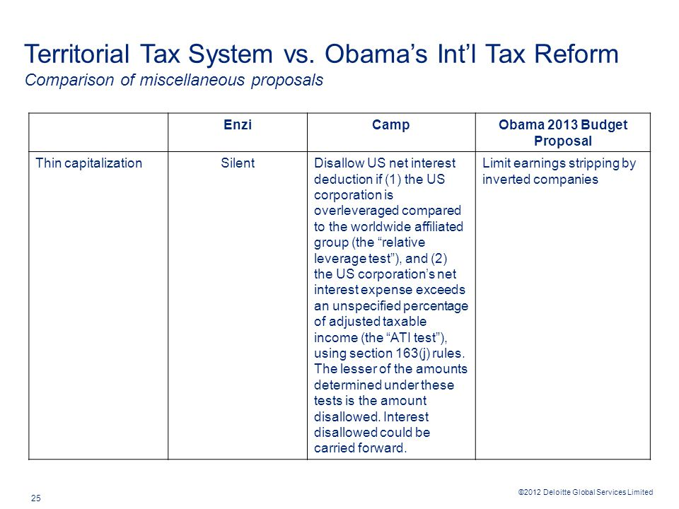 ©2012 Deloitte Global Services Limited 25 Territorial Tax System vs. Obama's Int'l Tax Reform Comparison of miscellaneous proposals EnziCampObama 2013