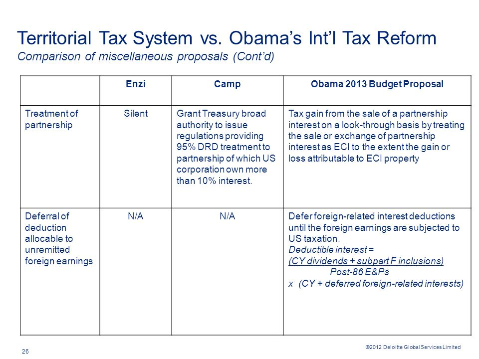 ©2012 Deloitte Global Services Limited 26 Territorial Tax System vs.