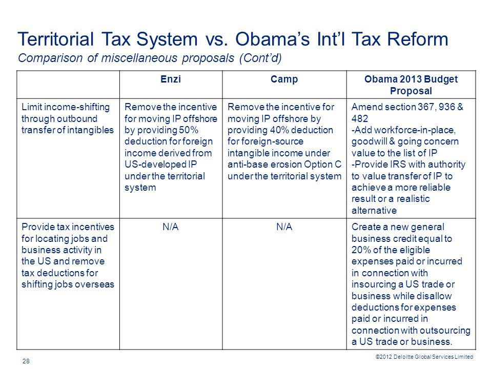 ©2012 Deloitte Global Services Limited 28 Territorial Tax System vs. Obama's Int'l Tax Reform Comparison of miscellaneous proposals (Cont'd) EnziCampO